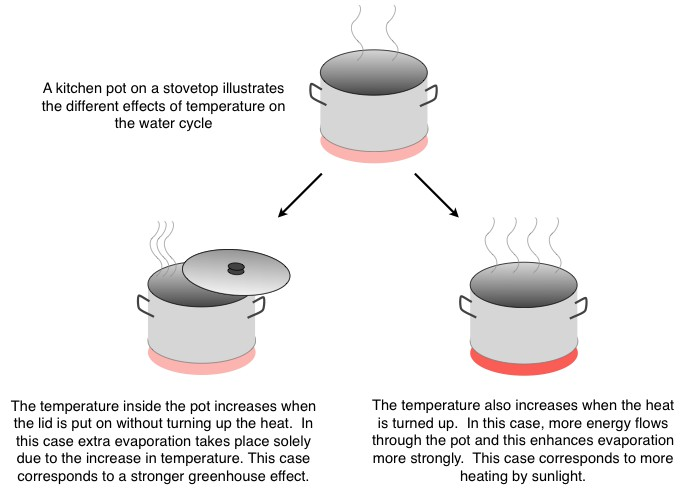 The Earth as a cooking pot (Credit: Max Planck Institute for Biogeochemistry)