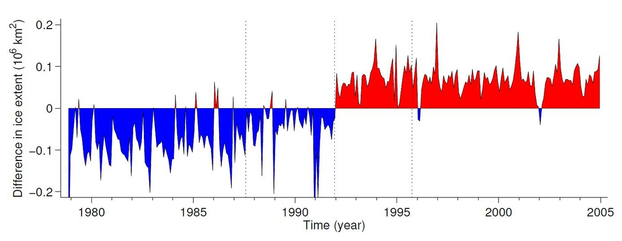 Difference between sea ice cover in two datasets (Credit: Eisenman et al., The Cryosphere, 2014)