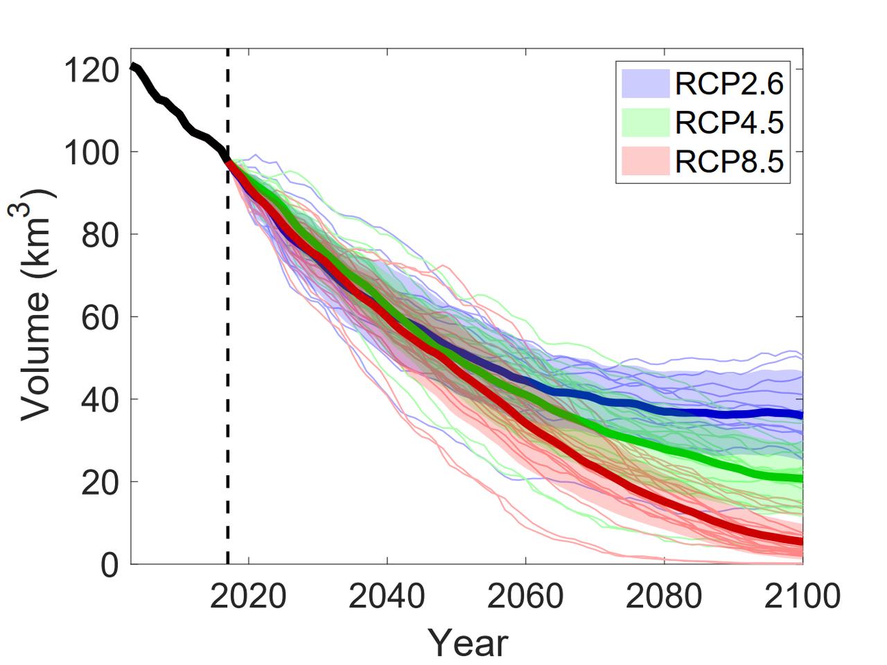 Evolution of total glacier volume in the European Alps between 2003 and 2100 (Credit: Zekollari et al., 2019, The Cryosphere)