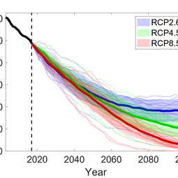 Evolution of total glacier volume in the European Alps between 2003 and 2100