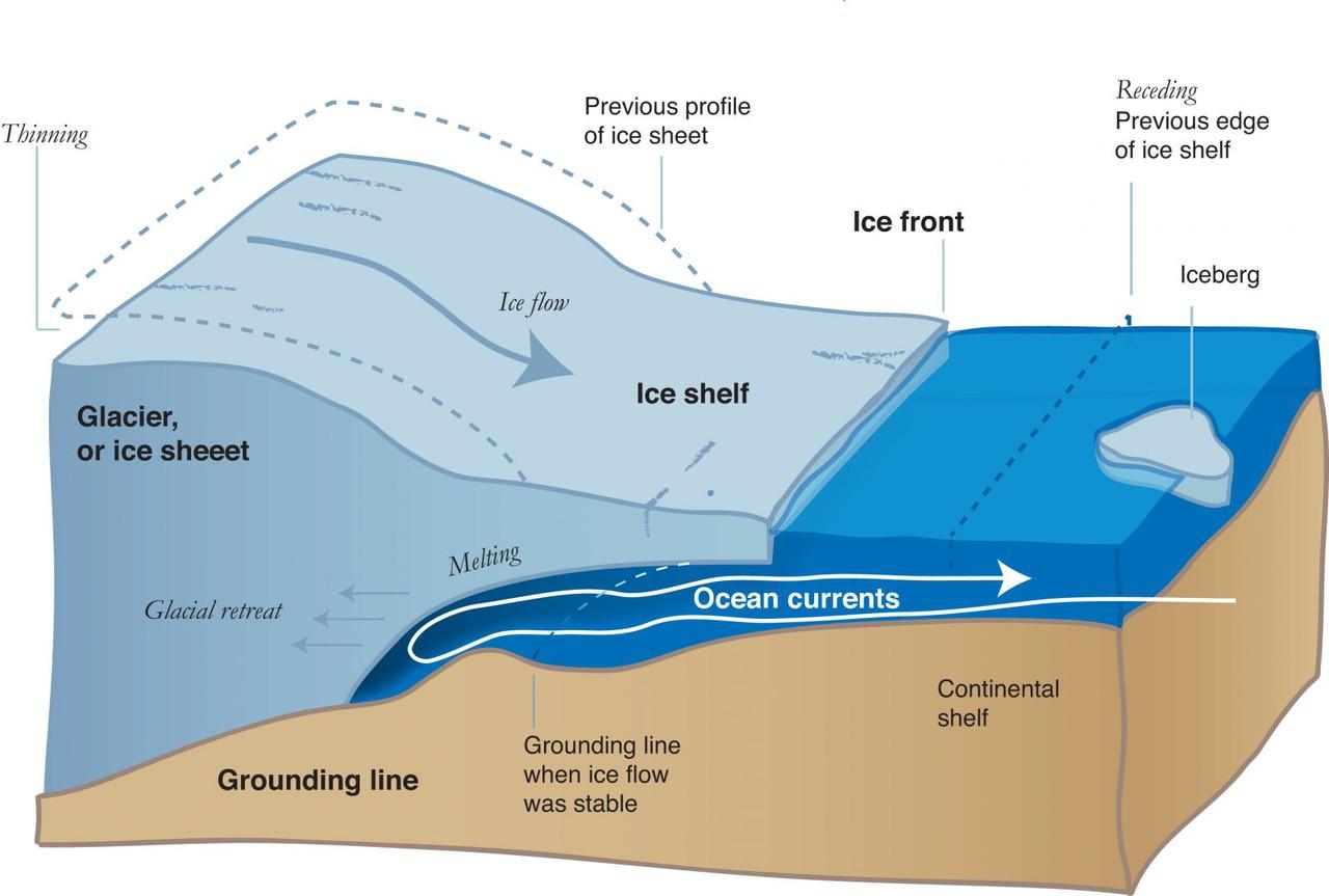 Diagram of ice sheet retreat (Credit: Jeremy Harbeck/NASA IceBridge)