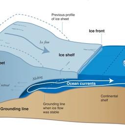 Diagram of ice sheet retreat