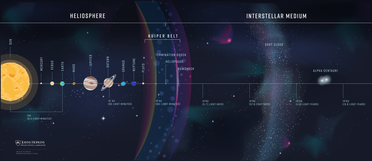 A schematic showing the heliosphere and the interstellar medium (Credit: Johns Hopkins APL)