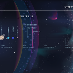A schematic showing the heliosphere and the interstellar medium