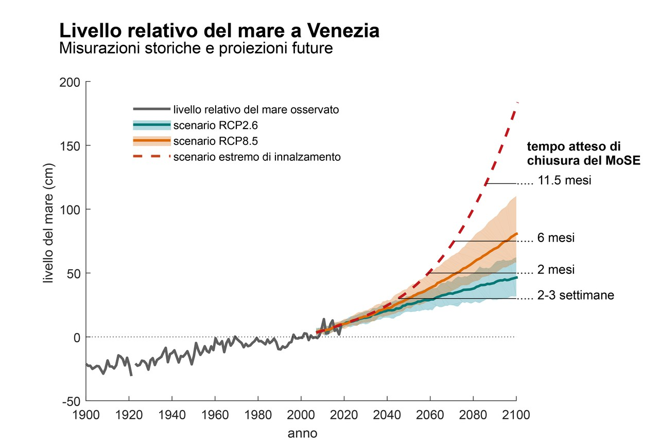 Projected sea level change in Venice in the context of historical observations ITA.jpg (Credit: Piero Lionello, Robert Nicholls, Georg Umgiesser and Davide Zanchettin)