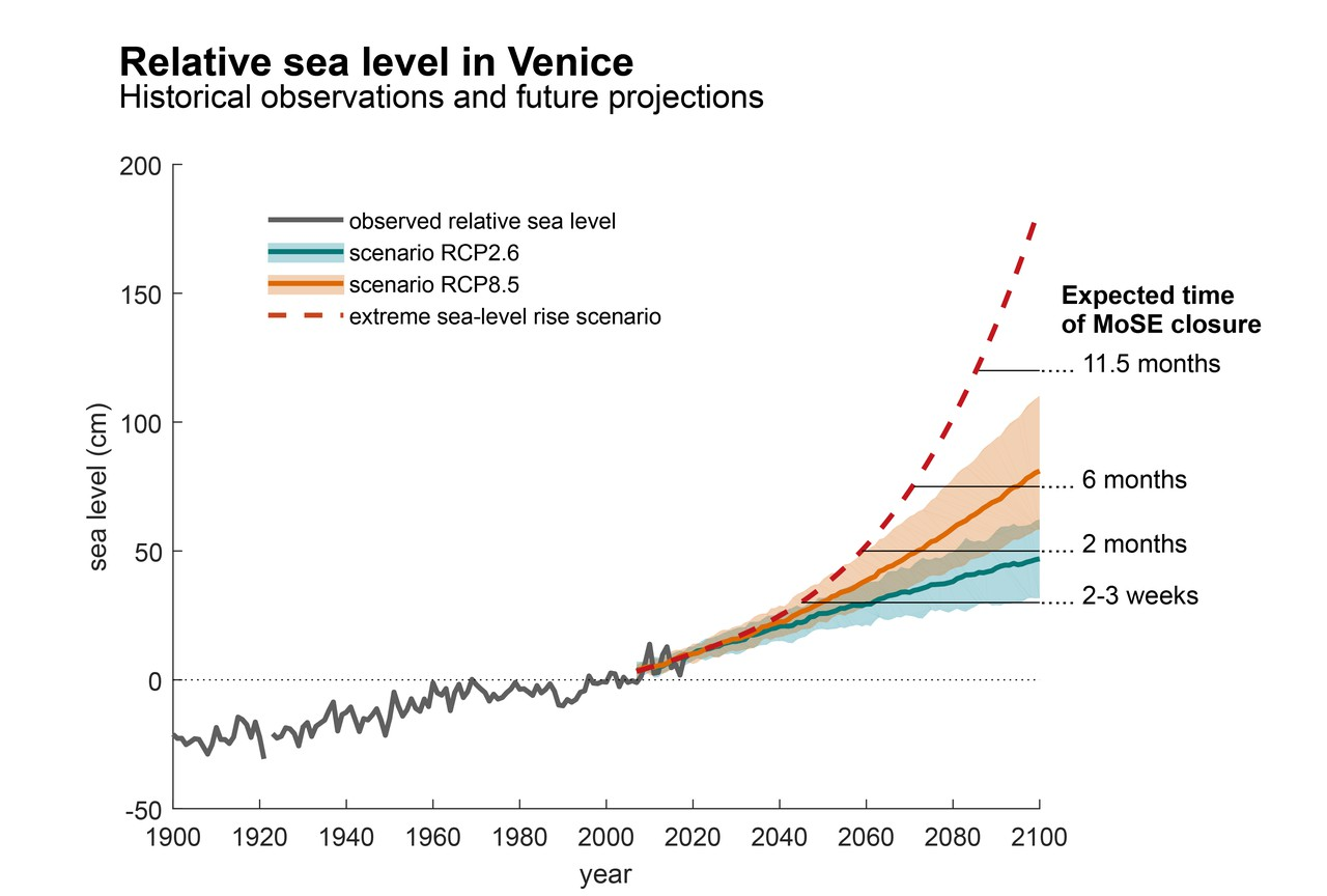 Projected sea level change in Venice in the context of historical observations ENG.jpg (Credit: Piero Lionello, Robert Nicholls, Georg Umgiesser and Davide Zanchettin)
