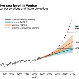 Projected sea level change in Venice in the context of historical observations ENG.jpg