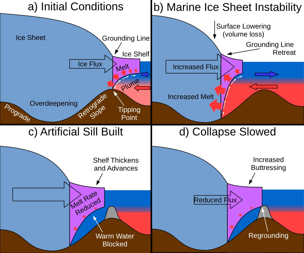 Diagram of marine ice sheet instability and mitigation with an artificial sill (Credit: Wolovick & Moore, The Cryosphere, 2018)