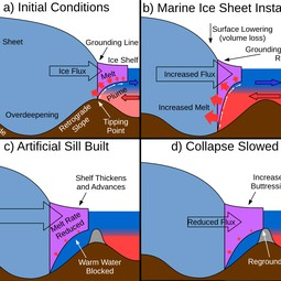 Diagram of marine ice sheet instability and mitigation with an artificial sill