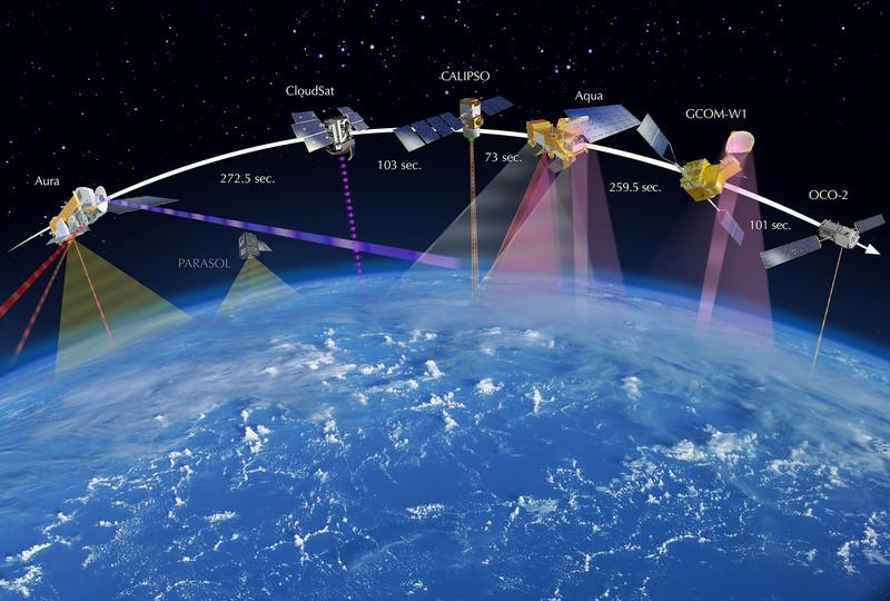 The A-Train satellite constellation (Credit: NASA/JPL)
